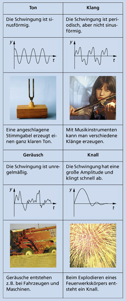 Schall in Biologie | Schülerlexikon | Lernhelfer