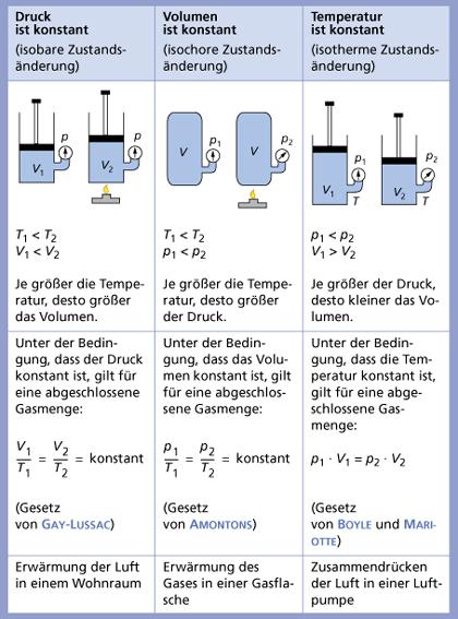 Gasgesetze in Chemie | Schülerlexikon | Lernhelfer