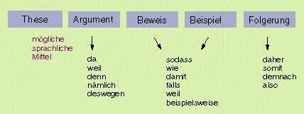 schematische darstellung von argumentationen - Behauptung Begrundung Beispiel
