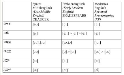 Great Vowel Shift in Englisch | Schülerlexikon | Lernhelfer