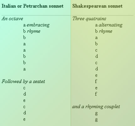 Shakespeare, Sonnets in Englisch | Schülerlexikon | Lernhelfer