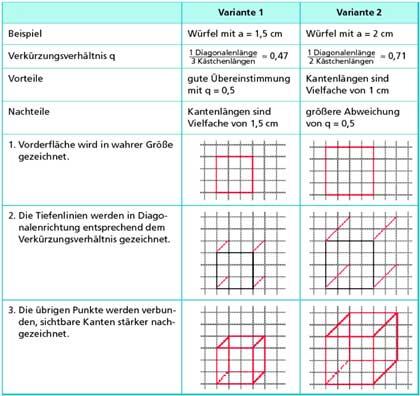 Aufriss Zeichnen würfel und quader darstellung in mathematik schülerlexikon