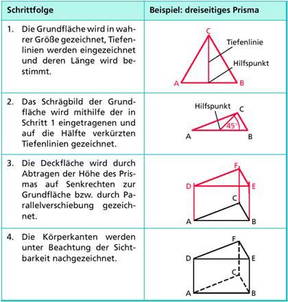 Kreiszylinder und Prismen, Darstellung in Mathematik ...