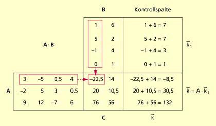 multiplikation von matrizen in mathematik sch lerlexikon lernhelfer. Black Bedroom Furniture Sets. Home Design Ideas