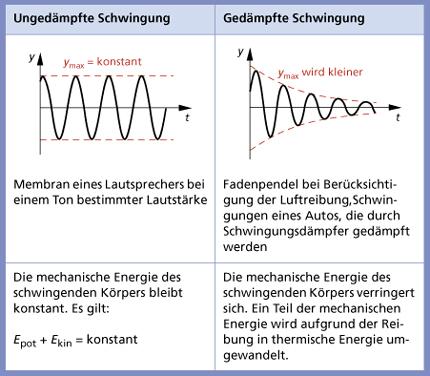 Arten mechanischer Schwingungen in Physik | Schülerlexikon | Lernhelfer