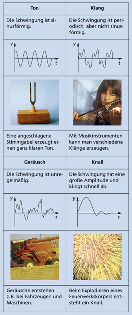 Schall in Physik | Schülerlexikon | Lernhelfer