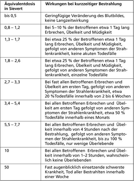 Druckwelle, Hitze und Strahlung ICAN Deutschland