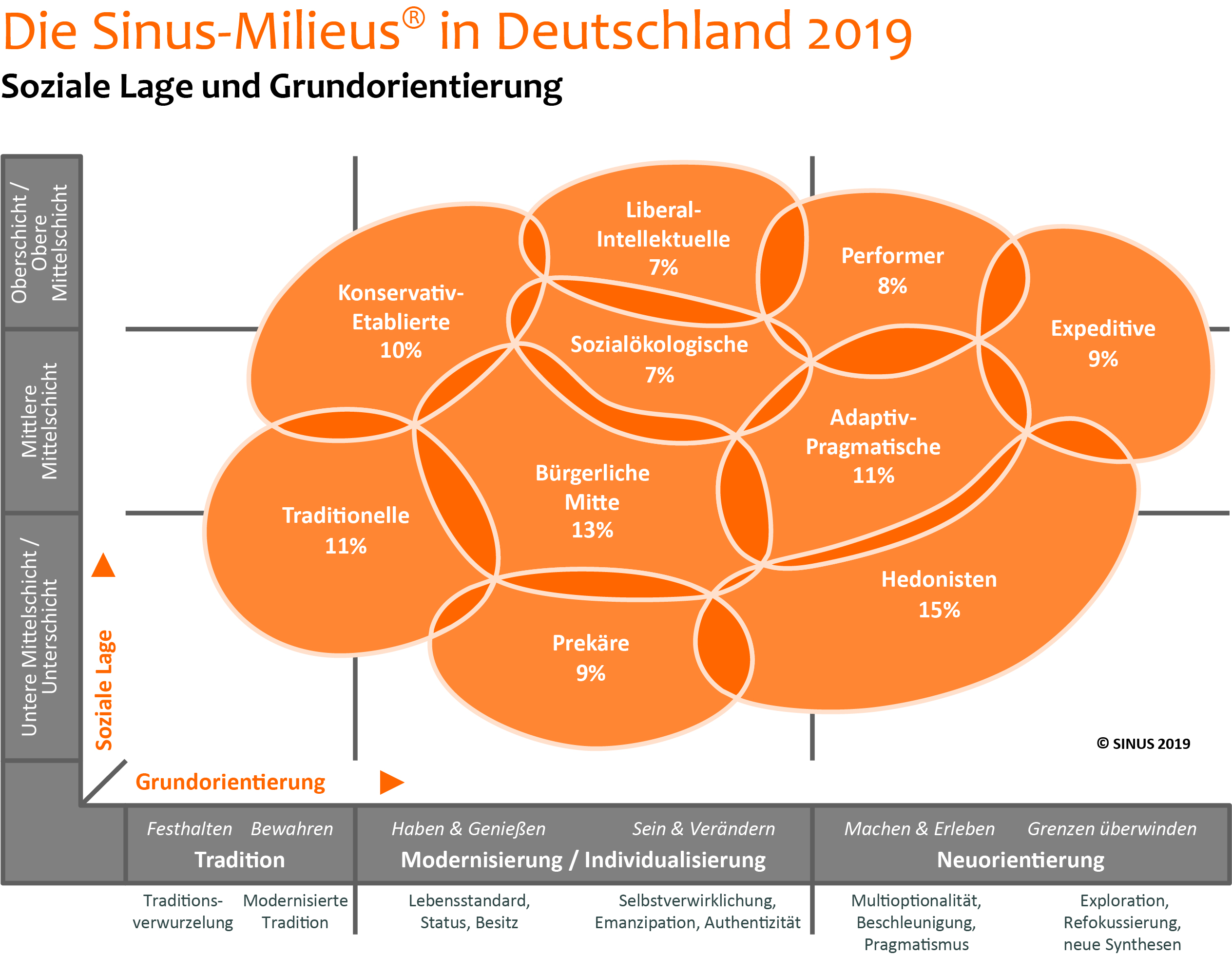 2019-03-20_die_sinus-milieus_in_deutschl