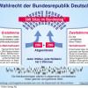 Wahlrecht und Wahlsystem in der BRD. Aus: Zahlenbilder, Bergmoser + Höller Verlag AG, Aachen