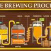 Die Herstellung von Bier erfolgt in allen Brauereien prinzipiell ähnlich.