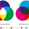 Mischung der Grundfarben