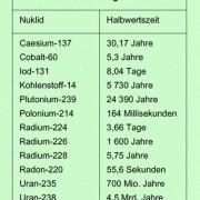 Halbwertszeit einiger Nuklide