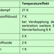 Anteil einzelner Gase am natürlichen Treibhauseffek (K = Kelvin, 1 K entsprichtt 1°C)