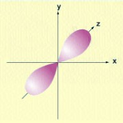 Hantelförmige p-Orbitale
