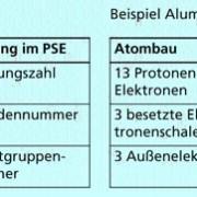 Einordung der Elemante im PSE; allgemein und Beispiel Aluminium