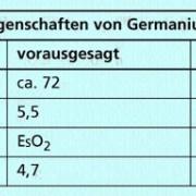 Eigenschaften von Germanium