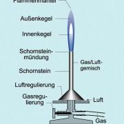 Aufbau eines Gasbrenners (Teclubrenner)