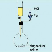 Reaktion von Chlorwasserstoffsäure mit Magnesium