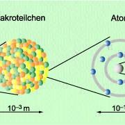 Größenvergleich zwischen einem mit bloßem Auge sichtbaren Körper, einem Makroteilchen, Atom und Atomkern.