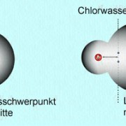 Vergleich Wasserstoffmolekül und Chlorwasserstoffmolekül