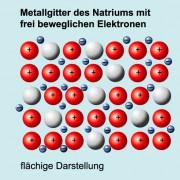Metallatome schwingen im Metallgitter um ihre Ruhelage.