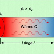 Die Richtung der Wärmeleitung hängt von der Temperaturverteilung ab.