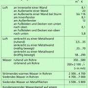 Wärmeübergangskoeffizient verschiedener Stoffe