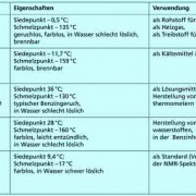 Alkane In Chemie Schülerlexikon Lernhelfer