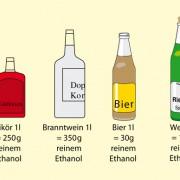 Alkoholgehalt verschiedener alkoholischer Getränke, absolute Menge in einem Liter