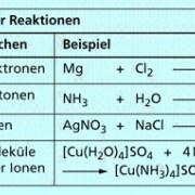 Unterteilung anorganischer Reaktionen nach der Art ausgetauschter Teilchen