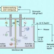 Schema der großtechnischen Chloralkalielektrolyse (Membranverfahren)