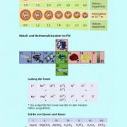 Gesetz Periodizität in Chemie | Schülerlexikon | Lernhelfer