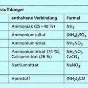 Verwendung Von Ammoniak In Chemie Schülerlexikon Lernhelfer