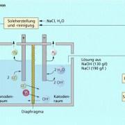 Schema des Diaphragmaverfahrens