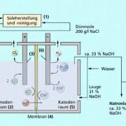 Schema des Membranverfahrens