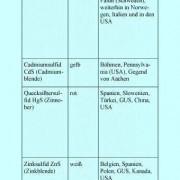 Die Tabelle zeigt typische sulfidische Erze (Teil 1).