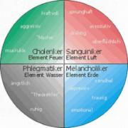 Darstellung der vier Temperamente