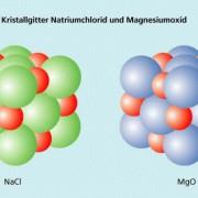 Die Kristallgitter von Natriumchlorid und Magnesiumoxid gehören zum selben Strukturtyp.