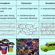 Monomere im Makromolekül
