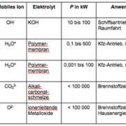 Verschiedene Brennstoffzellentypen im Überblick