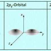 Beispiele für verschiedene Orbitale in bildhafter Veranschaulichung