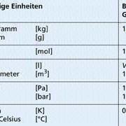 Quantitative Größen in der Chemie