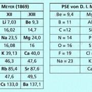 Periodizität der Eigenschaften von Elementen in Chemie ...
