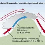 Die Entstehung von Föhn, einem warmen Fallwind auf der Leeseite der Alpen