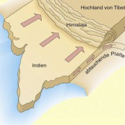 Entstehung des Himalaja durch Plattenkollision