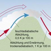 Stau- und Föhnerscheinungen an einem Gebirge, das quer zur Windrichtung verläuft