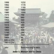 Bevölkerungsentwicklung Chinas2010 hatte China eine Bevölkerungszahl von 1338 Mio., d.h. 1,34 Mrd. Menschen