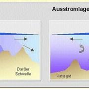 Typische Aus- und Einstromsituationen in der Ostsee