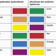 In den Zeilen sind die Komplementärfarben angeordnet.