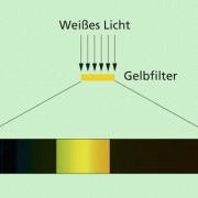 Wirkungsweise eines Farbfilters: Ein Teil des auffallenden Lichtes wird absorbiert. Das hindurchtretende Licht bildet eine Mischfarbe.